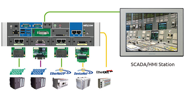 Fieldbus Concentrator for SCADA System