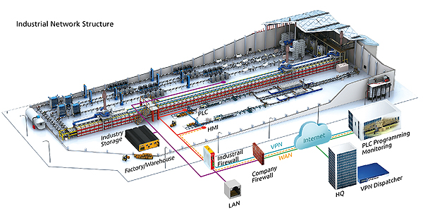 Industrial Firewall Solutions