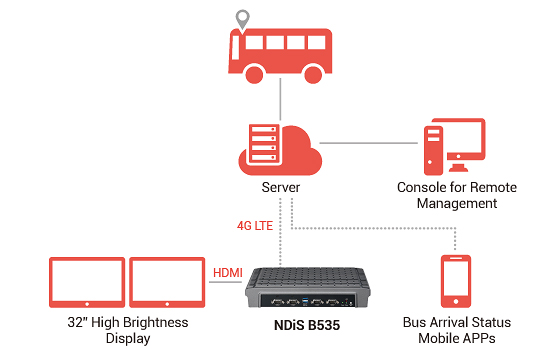 Digital Signage Player - NDiS B535 Application Diagram